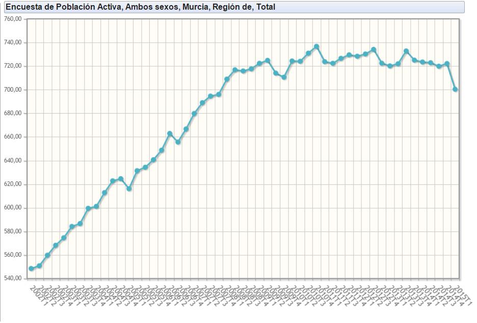 Gráfico población activa